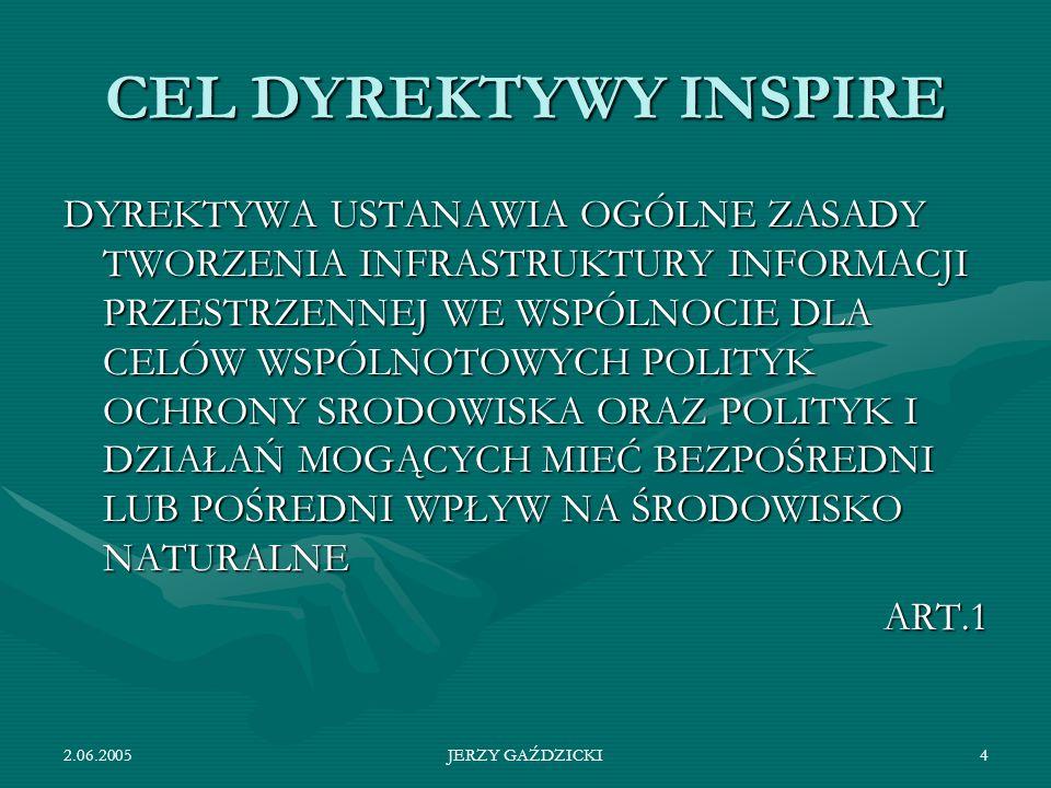 CEL DYREKTYWY INSPIRE