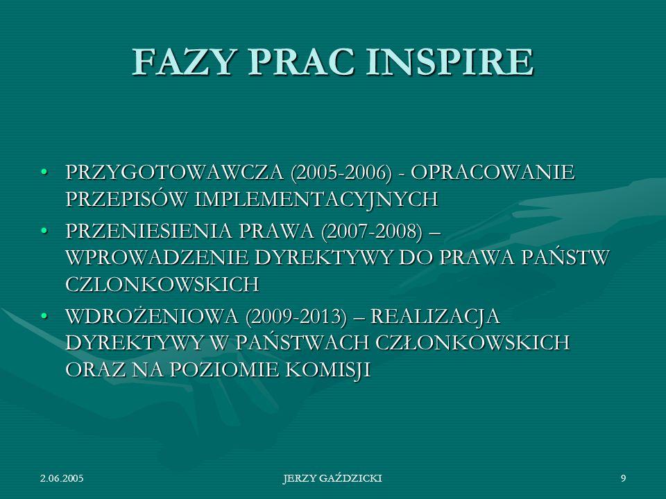 FAZY PRAC INSPIRE PRZYGOTOWAWCZA (2005-2006) - OPRACOWANIE PRZEPISÓW IMPLEMENTACYJNYCH.