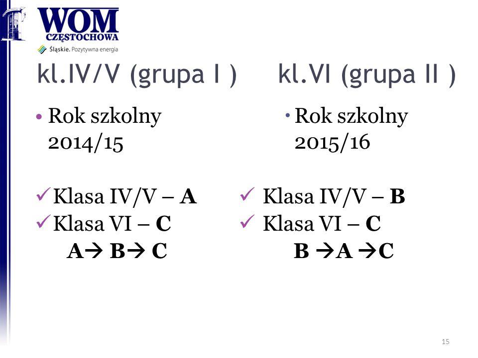 kl.IV/V (grupa I ) kl.VI (grupa II )