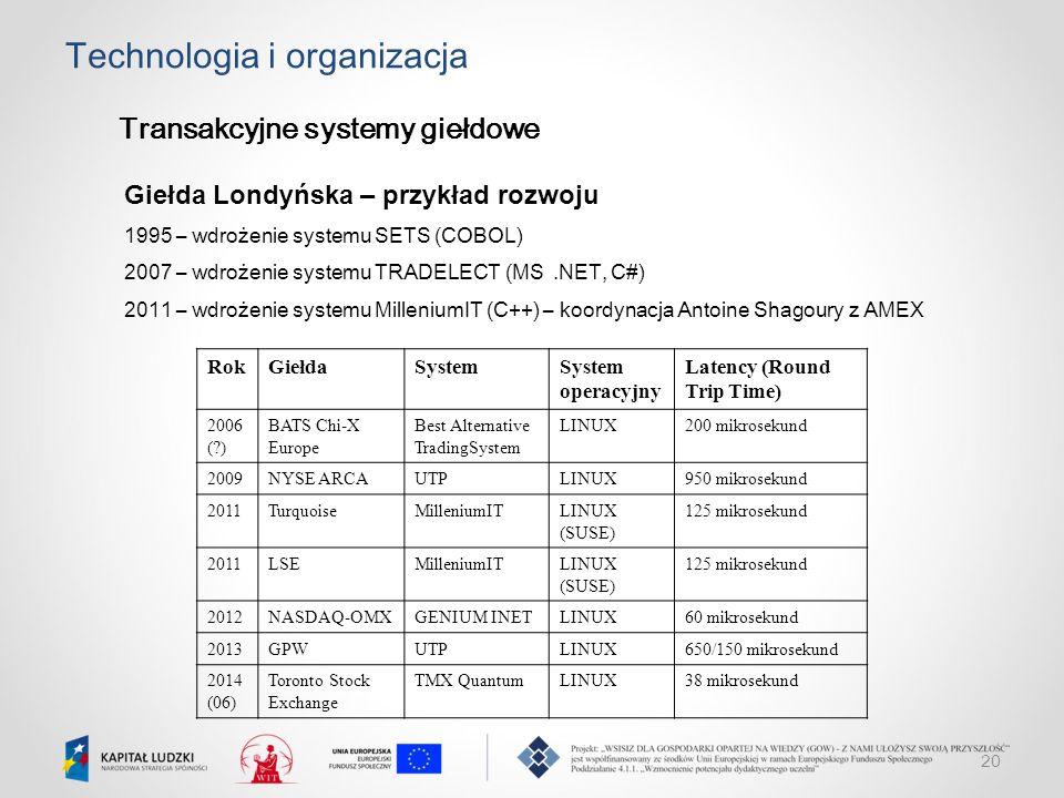 Technologia i organizacja