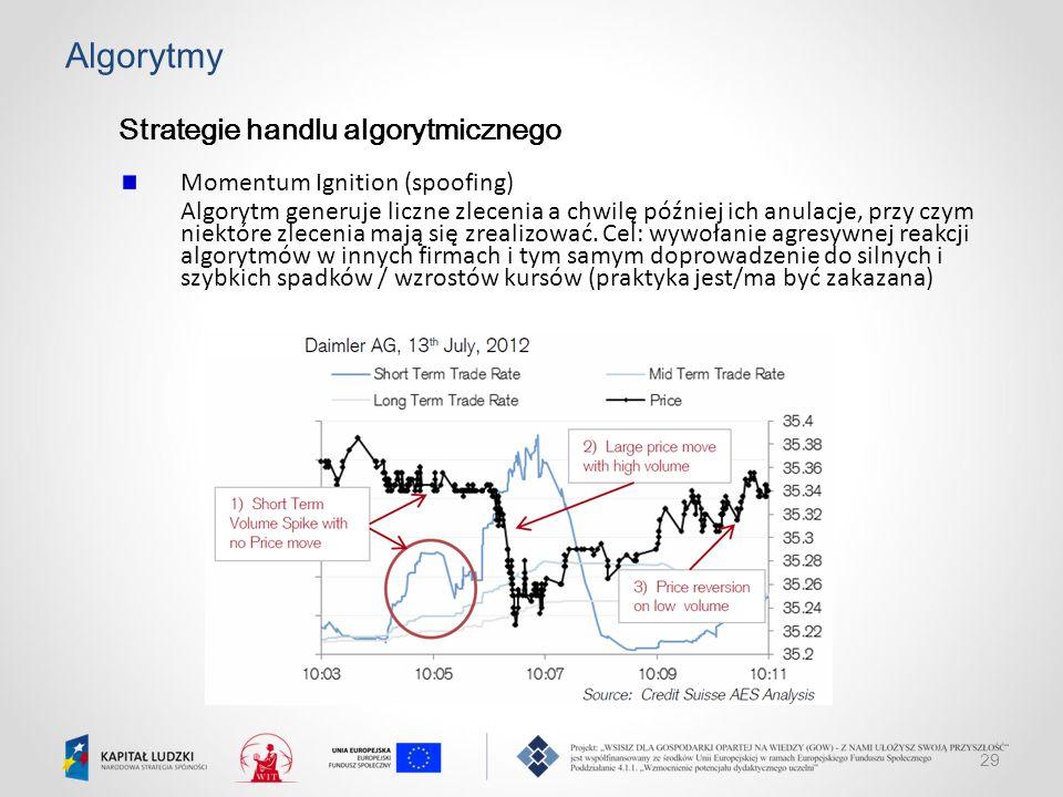 Algorytmy Strategie handlu algorytmicznego