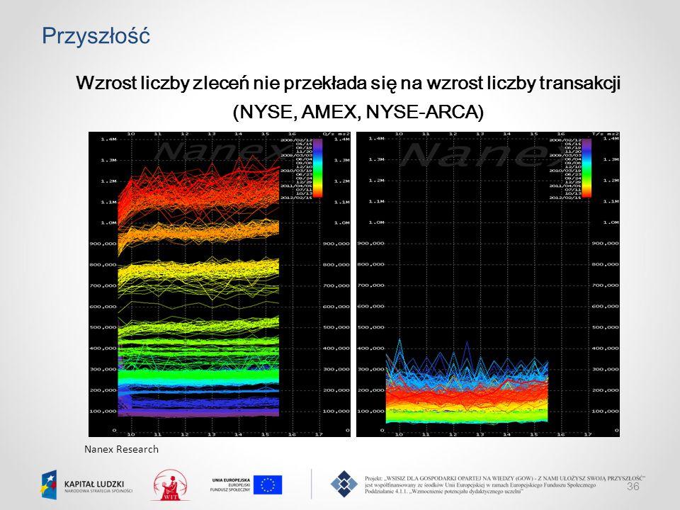 Przyszłość Wzrost liczby zleceń nie przekłada się na wzrost liczby transakcji (NYSE, AMEX, NYSE-ARCA)