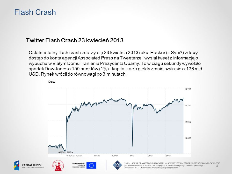 Flash Crash Twitter Flash Crash 23 kwiecień 2013