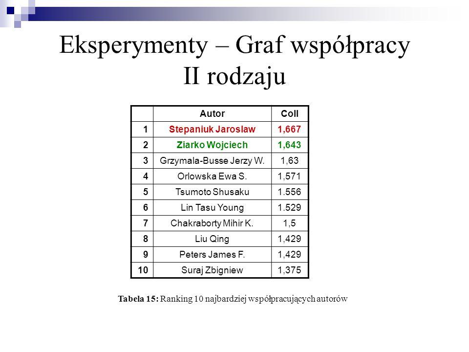 Eksperymenty – Graf współpracy II rodzaju