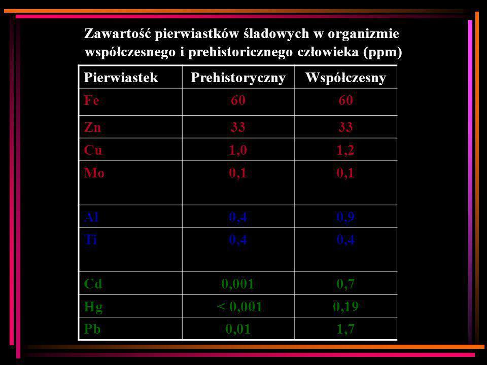 Zawartość pierwiastków śladowych w organizmie