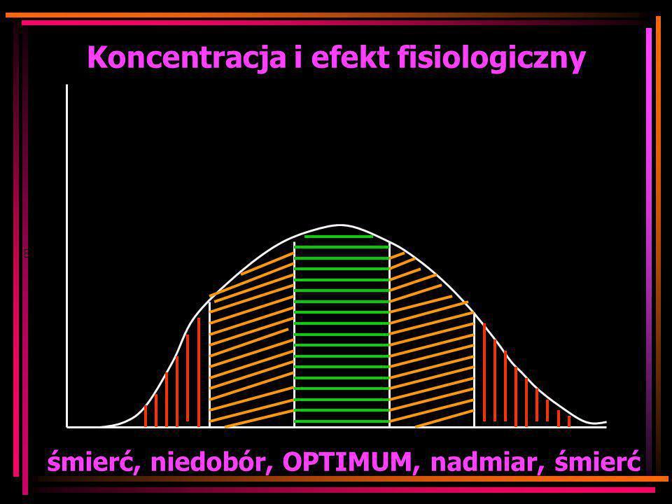 Koncentracja i efekt fisiologiczny