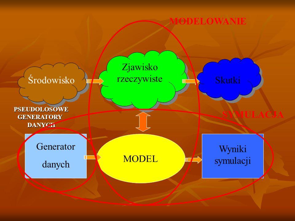 MODELOWANIE SYMULACJA