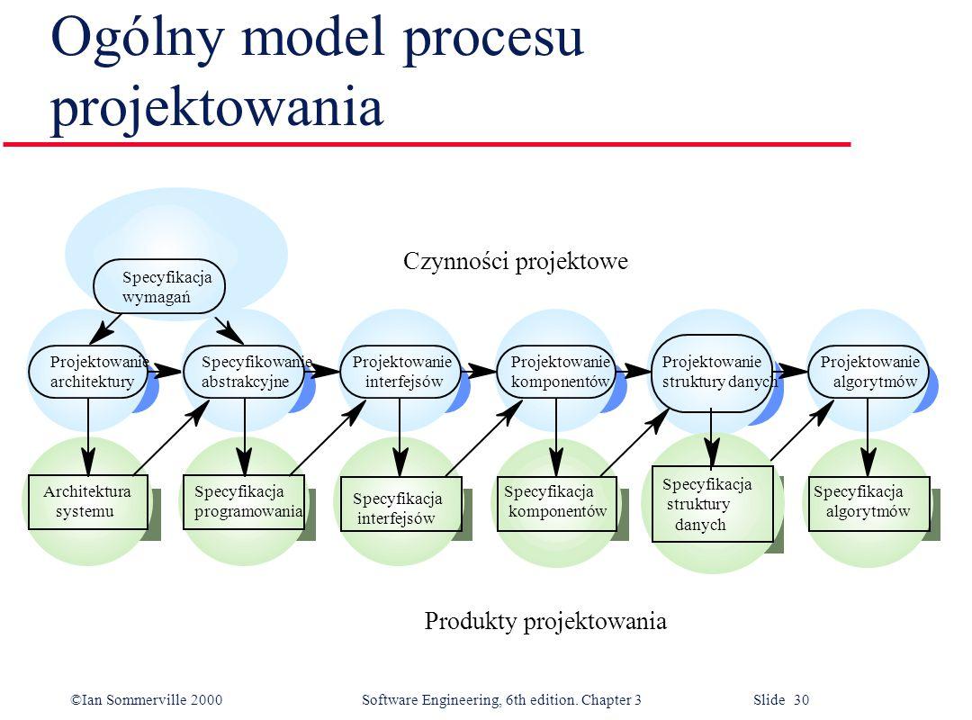 Ogólny model procesu projektowania