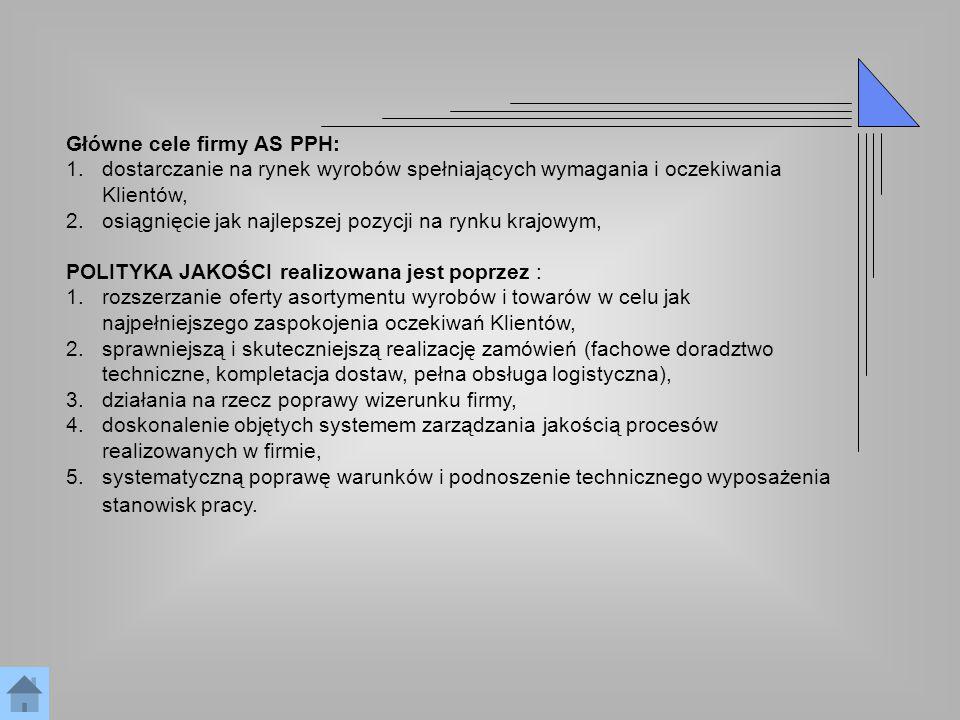 Główne cele firmy AS PPH: