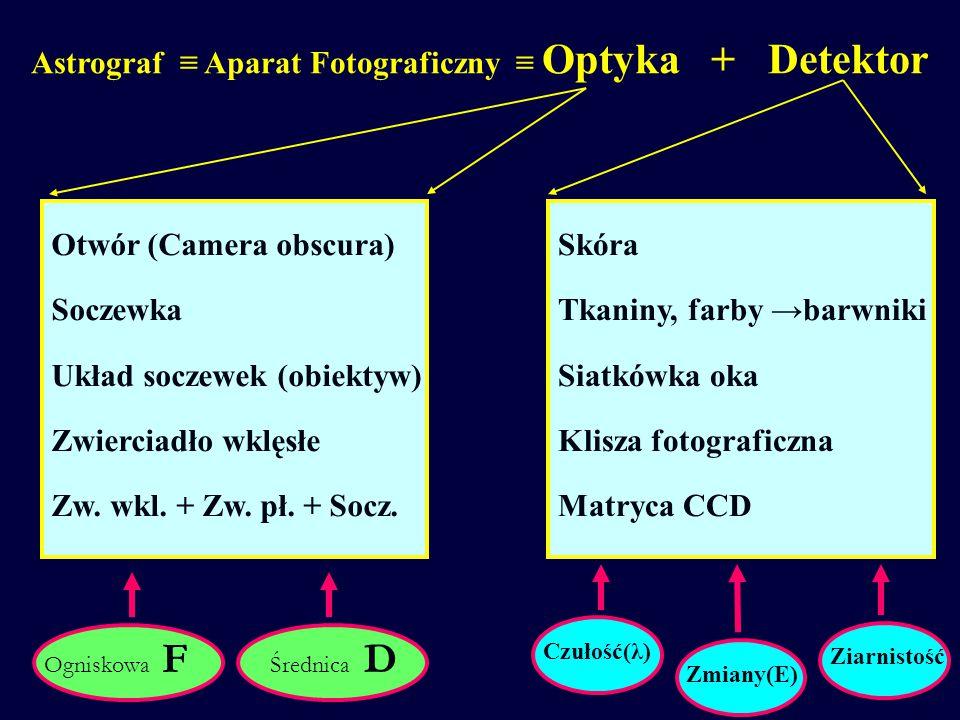 Astrograf ≡ Aparat Fotograficzny ≡ Optyka + Detektor