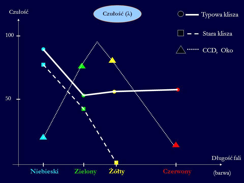 Typowa klisza Stara klisza CCD, Oko Niebieski Zielony Żółty Czerwony