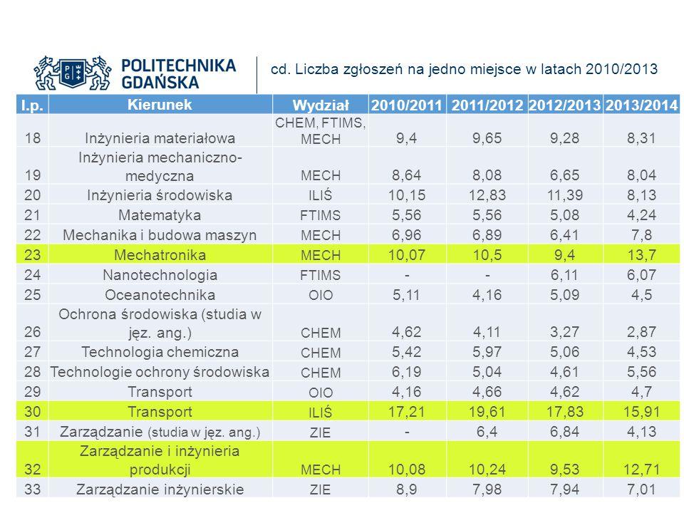 l.p. Kierunek Wydział 2010/2011 2011/2012 2012/2013 2013/2014