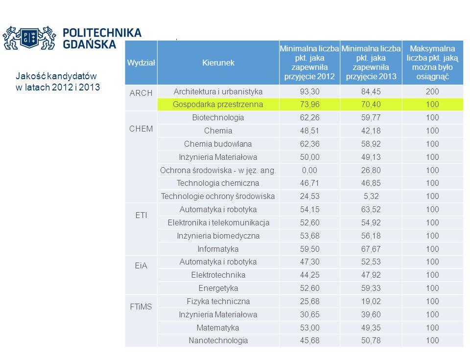 Jakość kandydatów w latach 2012 i 2013 Wydział Kierunek