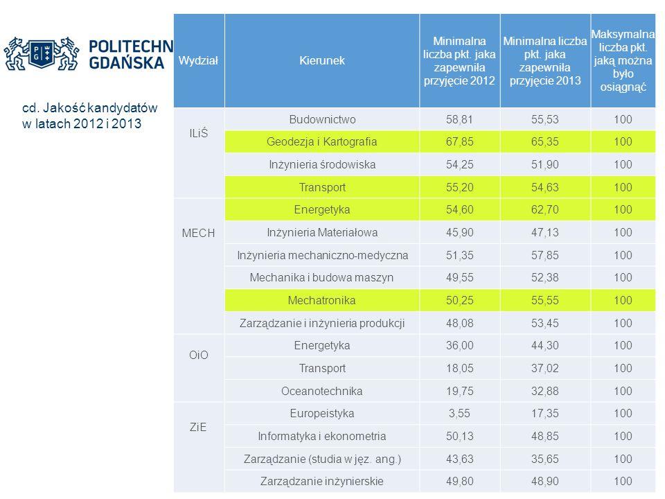 cd. Jakość kandydatów w latach 2012 i 2013 Wydział Kierunek
