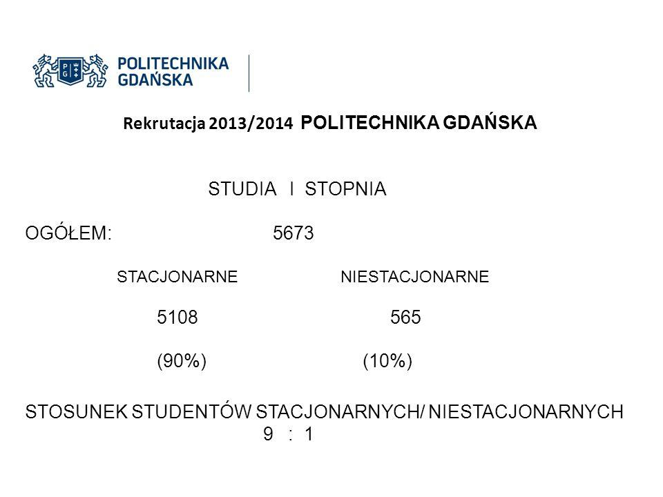 Rekrutacja 2013/2014 POLITECHNIKA GDAŃSKA