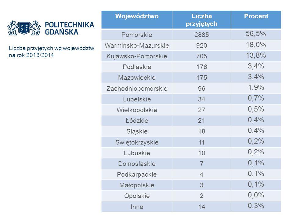 Województwo Liczba przyjętych. Procent. Pomorskie. 2885. 56,5% Warmińsko-Mazurskie. 920. 18,0%