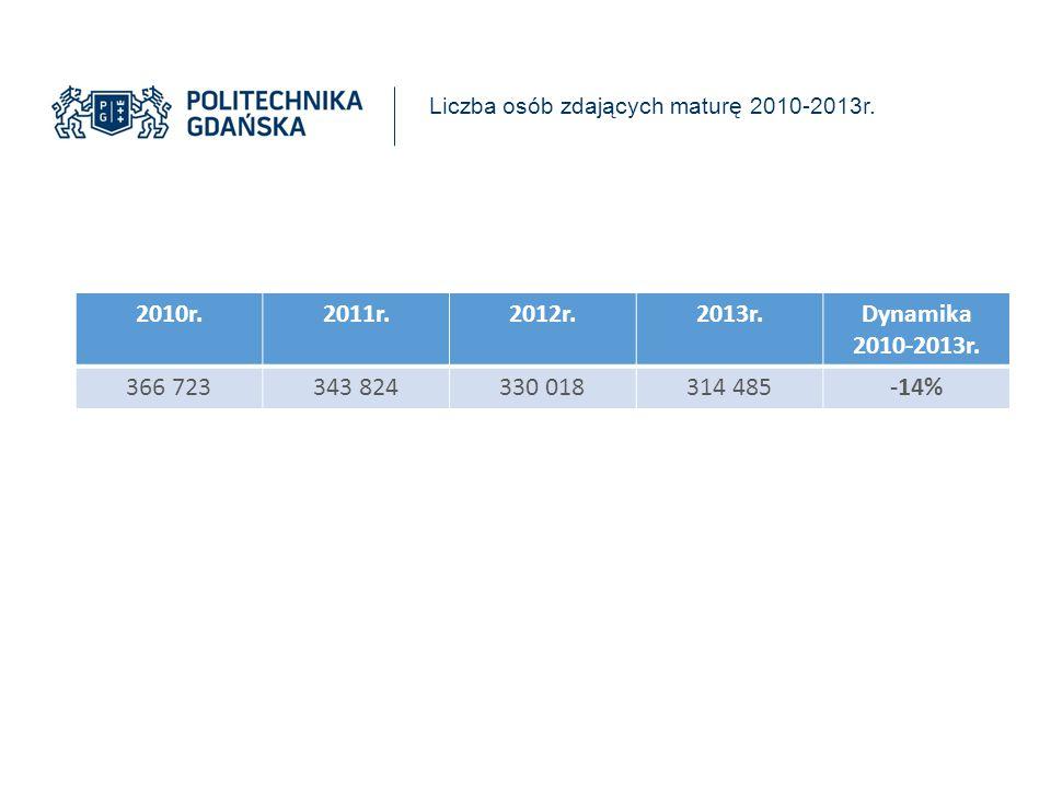 Liczba osób zdających maturę 2010-2013r.