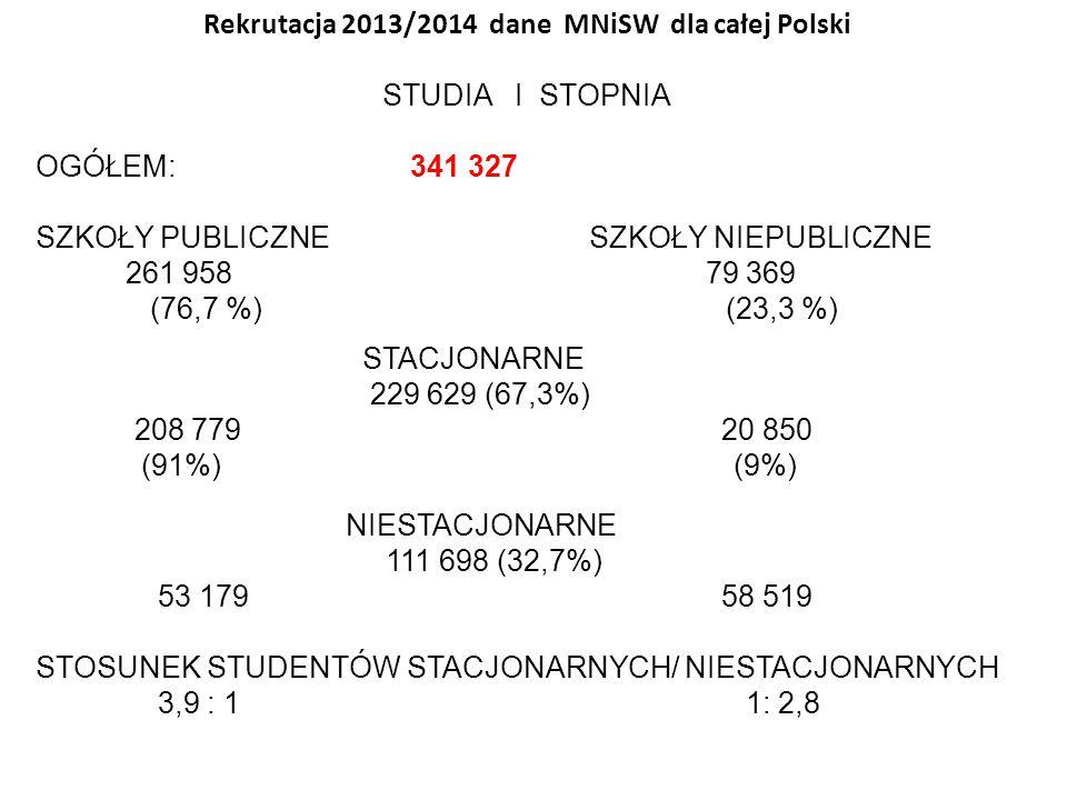Rekrutacja 2013/2014 dane MNiSW dla całej Polski