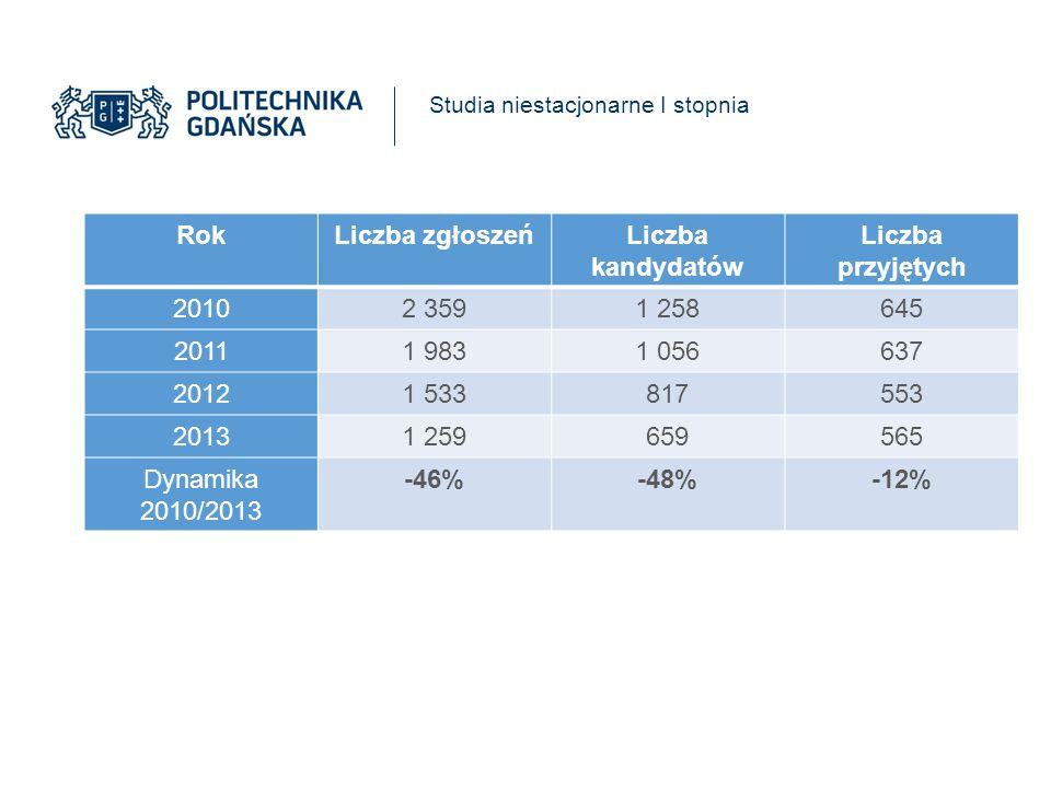 Rok Liczba zgłoszeń Liczba kandydatów Liczba przyjętych -46% -48% -12%