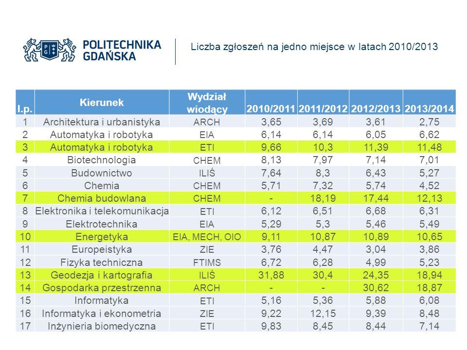l.p. Kierunek Wydział wiodący 2010/2011 2011/2012 2012/2013 2013/2014