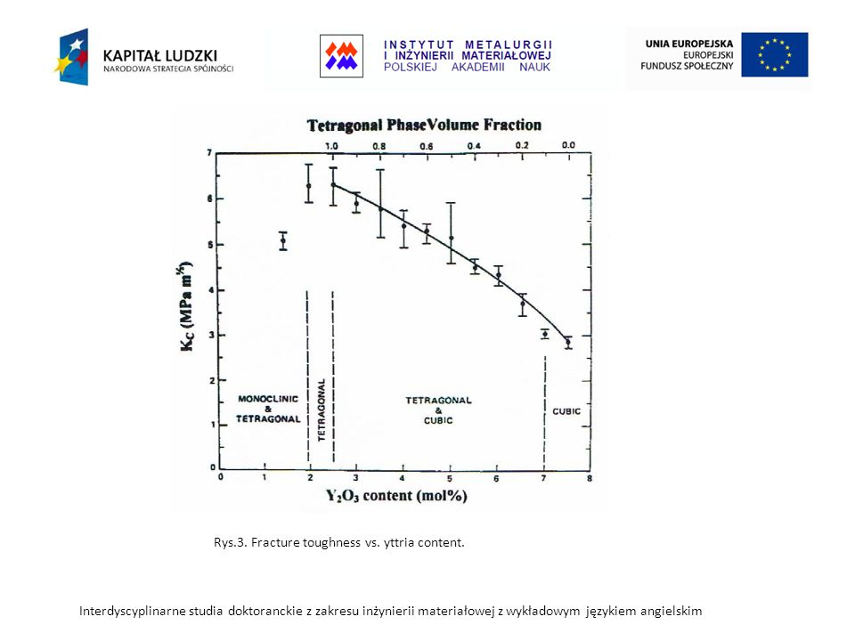 Rys.3. Fracture toughness vs. yttria content.