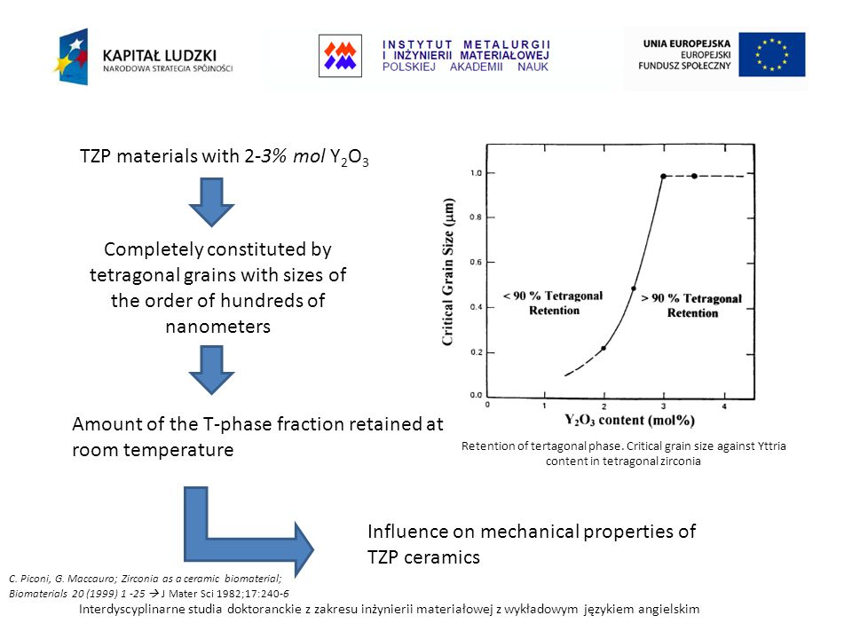 TZP materials with 2-3% mol Y2O3