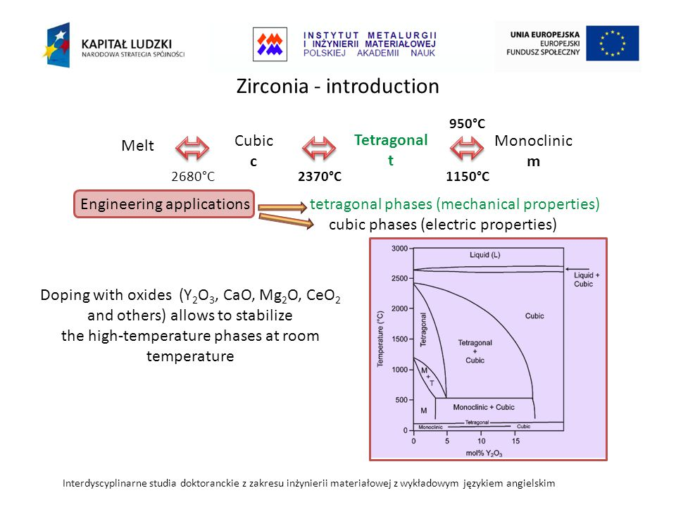  Zirconia - introduction Melt Cubic c Tetragonal t Monoclinic m