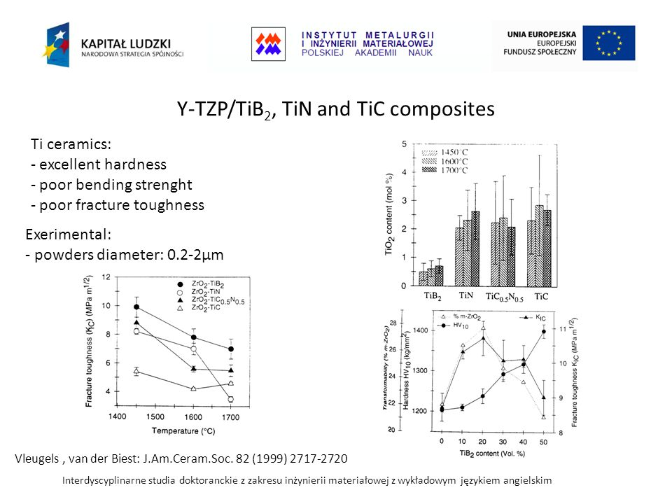 Y-TZP/TiB2, TiN and TiC composites