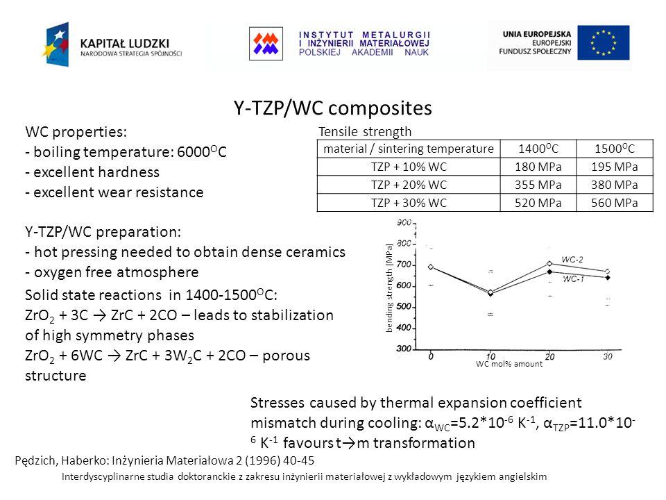 material / sintering temperature