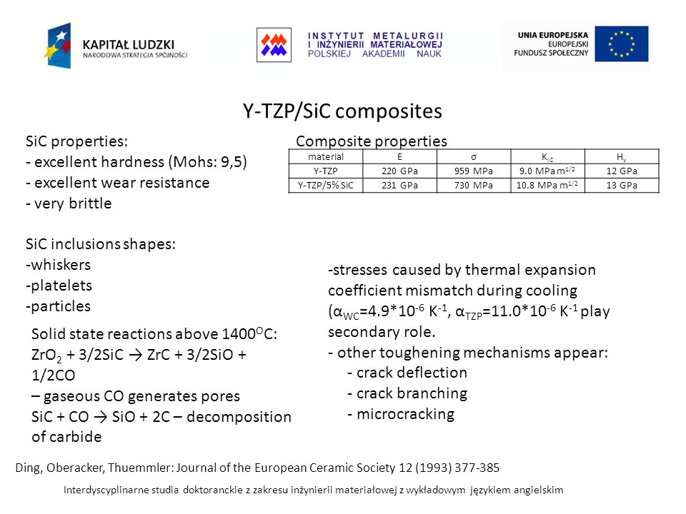 Y-TZP/SiC composites SiC properties: excellent hardness (Mohs: 9,5)