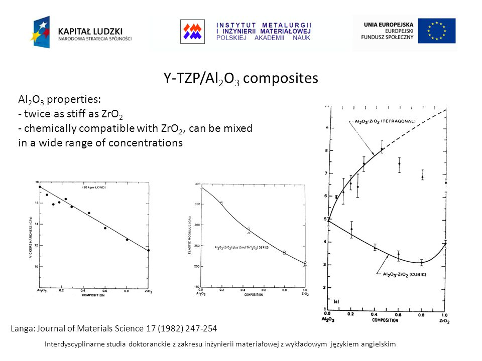 Y-TZP/Al2O3 composites Al2O3 properties: twice as stiff as ZrO2