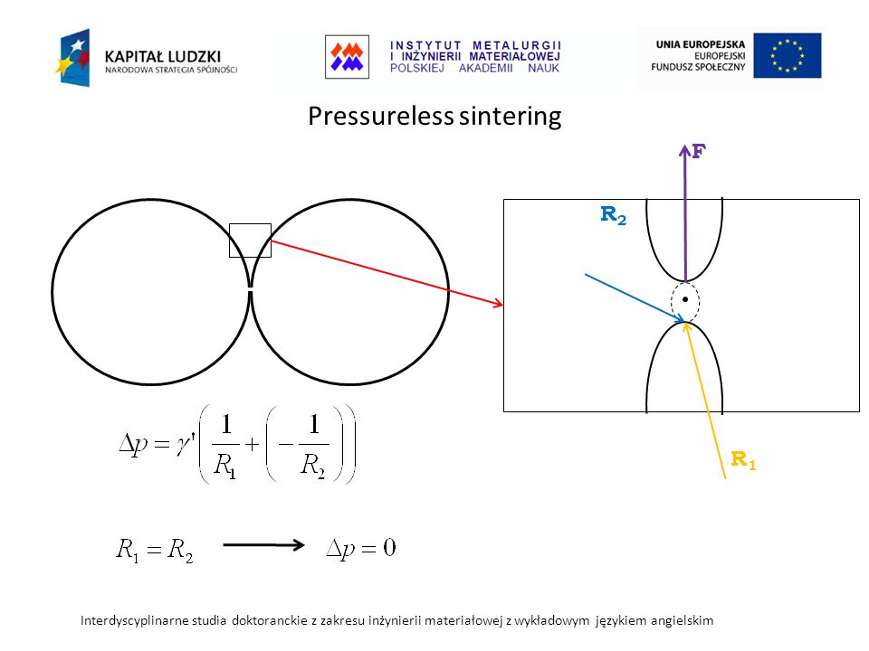 Pressureless sintering