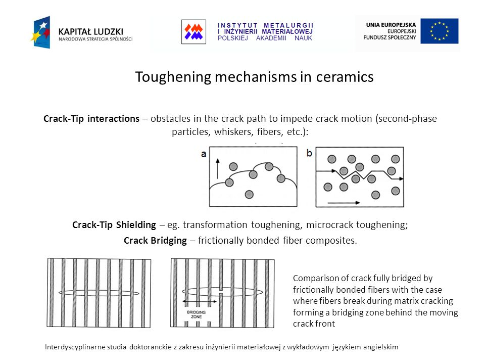 Toughening mechanisms in ceramics