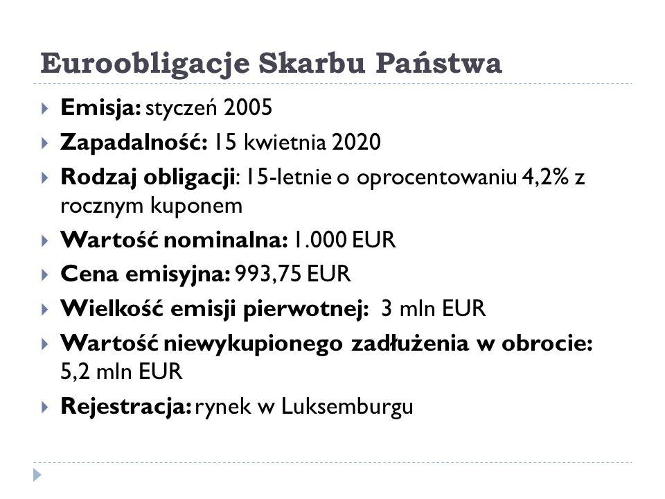 Euroobligacje Skarbu Państwa