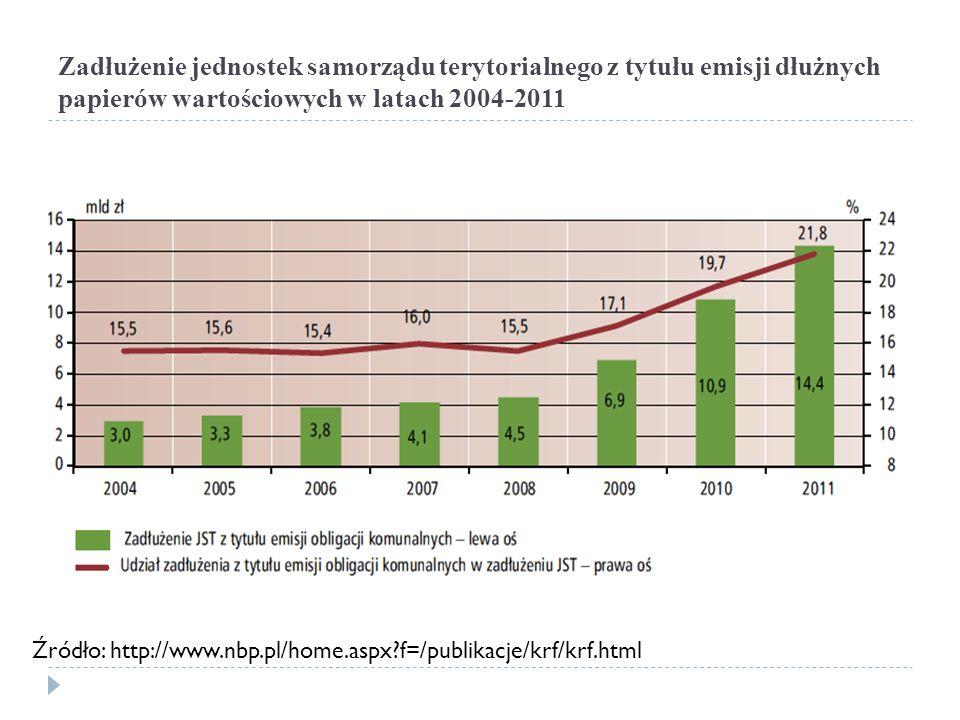 Zadłużenie jednostek samorządu terytorialnego z tytułu emisji dłużnych papierów wartościowych w latach 2004-2011