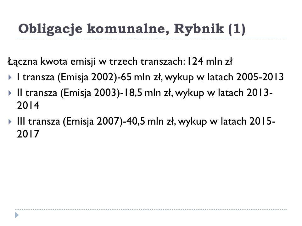 Obligacje komunalne, Rybnik (1)