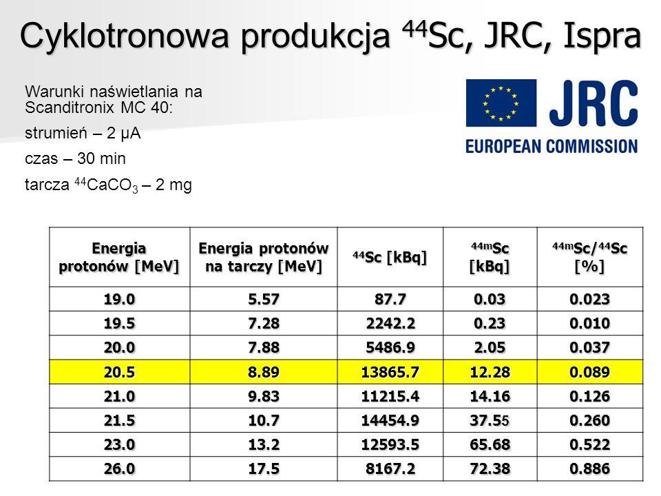 Cyklotronowa produkcja 44Sc, JRC, Ispra