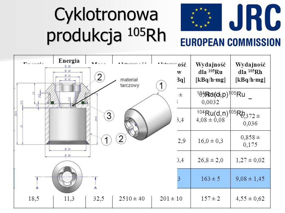Cyklotronowa produkcja 105Rh