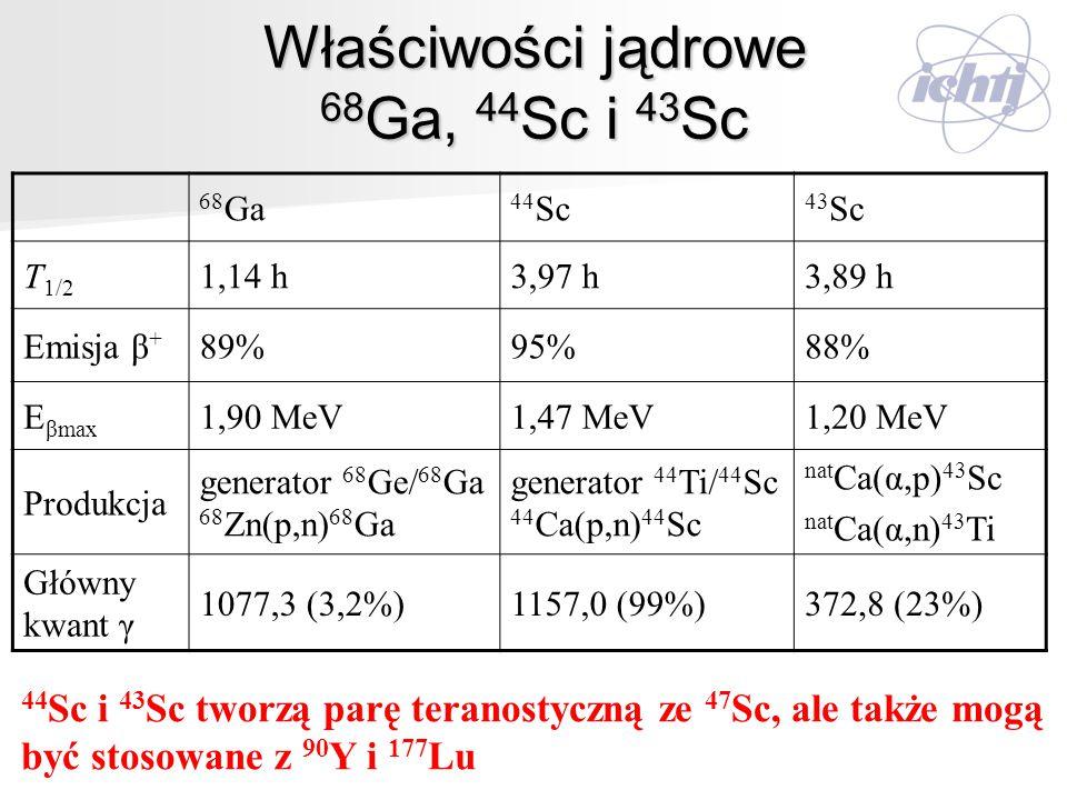 Właściwości jądrowe 68Ga, 44Sc i 43Sc
