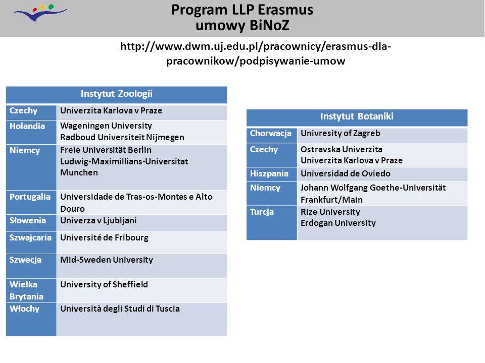 Program LLP Erasmus umowy BiNoZ