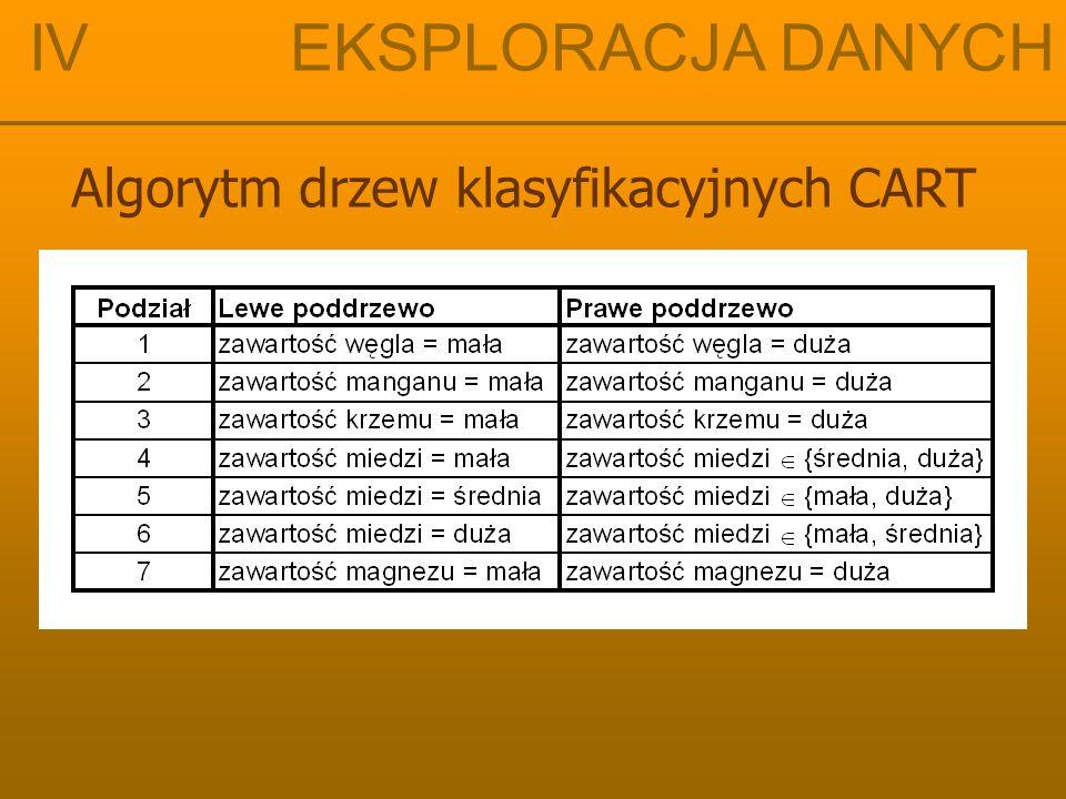 IV EKSPLORACJA DANYCH Algorytm drzew klasyfikacyjnych CART