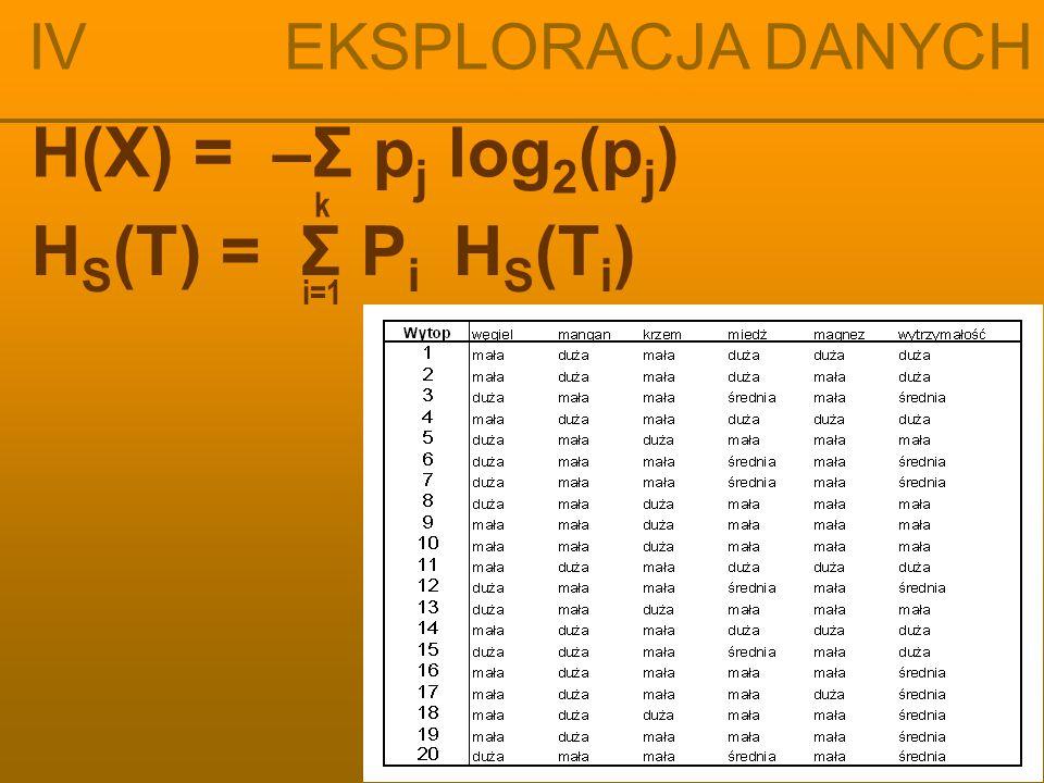 IV EKSPLORACJA DANYCH H(X) = –Σ pj log2(pj) HS(T) = Σ Pi HS(Ti) i=1 k