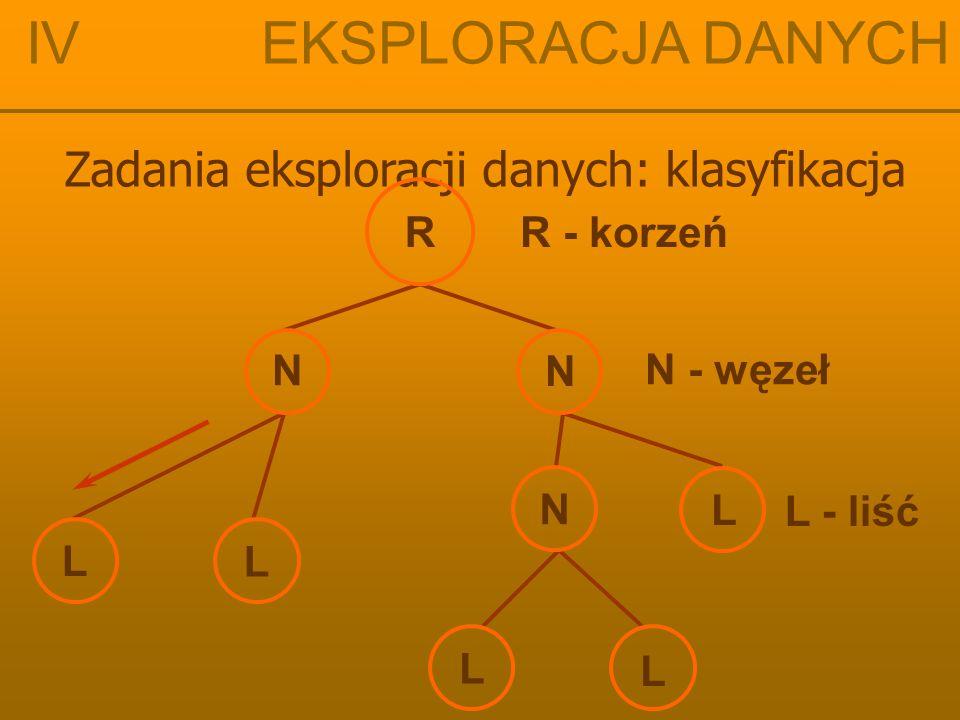 IV EKSPLORACJA DANYCH Zadania eksploracji danych: klasyfikacja R