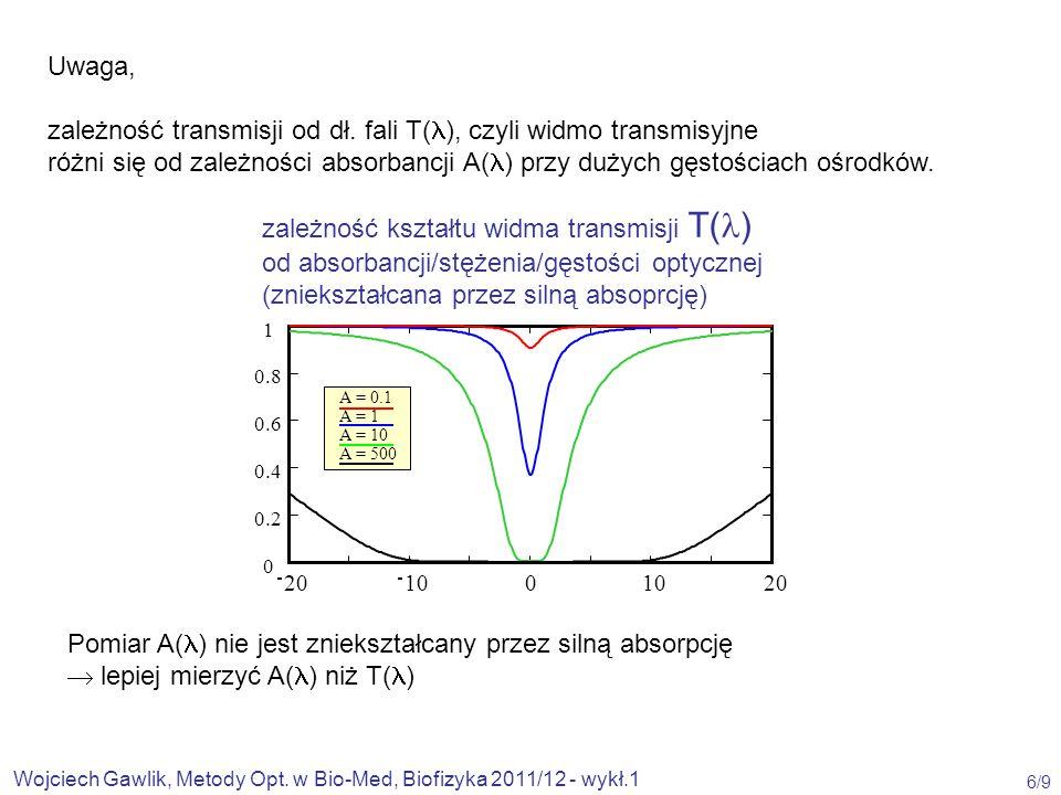 zależność transmisji od dł. fali T(), czyli widmo transmisyjne