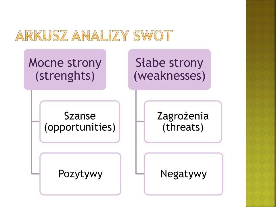Arkusz analizy swot Mocne strony (strenghts) Słabe strony (weaknesses)