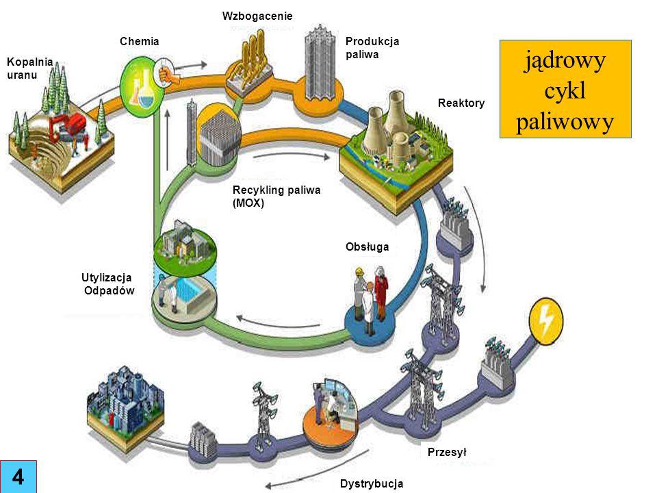 jądrowy cykl paliwowy 4 Wzbogacenie Chemia Produkcja paliwa Kopalnia