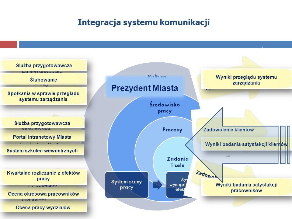 Integracja systemu komunikacji