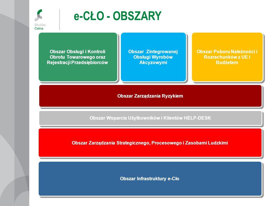 e-CŁO - OBSZARY Obszar Obsługi i Kontroli Obrotu Towarowego oraz Rejestracji Przedsiębiorców.