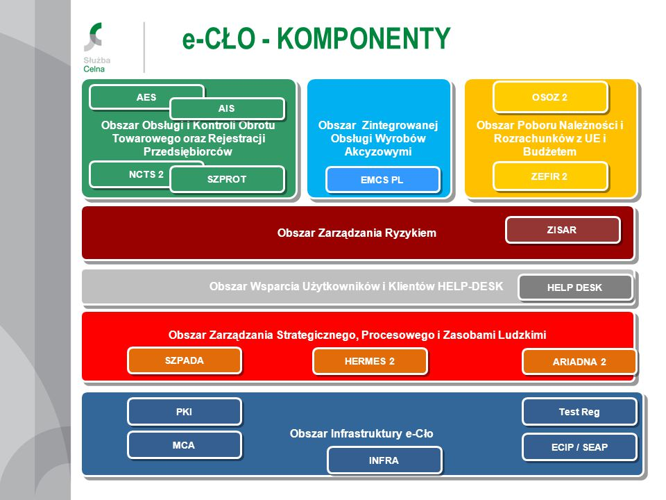 e-CŁO - KOMPONENTY Obszar Obsługi i Kontroli Obrotu Towarowego oraz Rejestracji Przedsiębiorców.