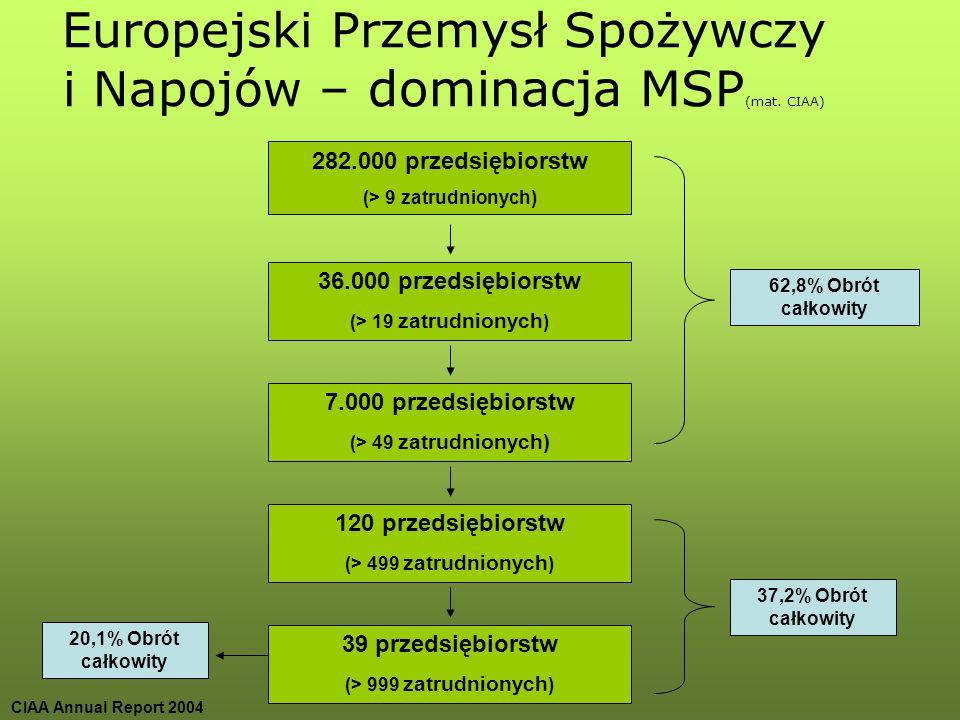 Europejski Przemysł Spożywczy i Napojów – dominacja MSP(mat. CIAA)